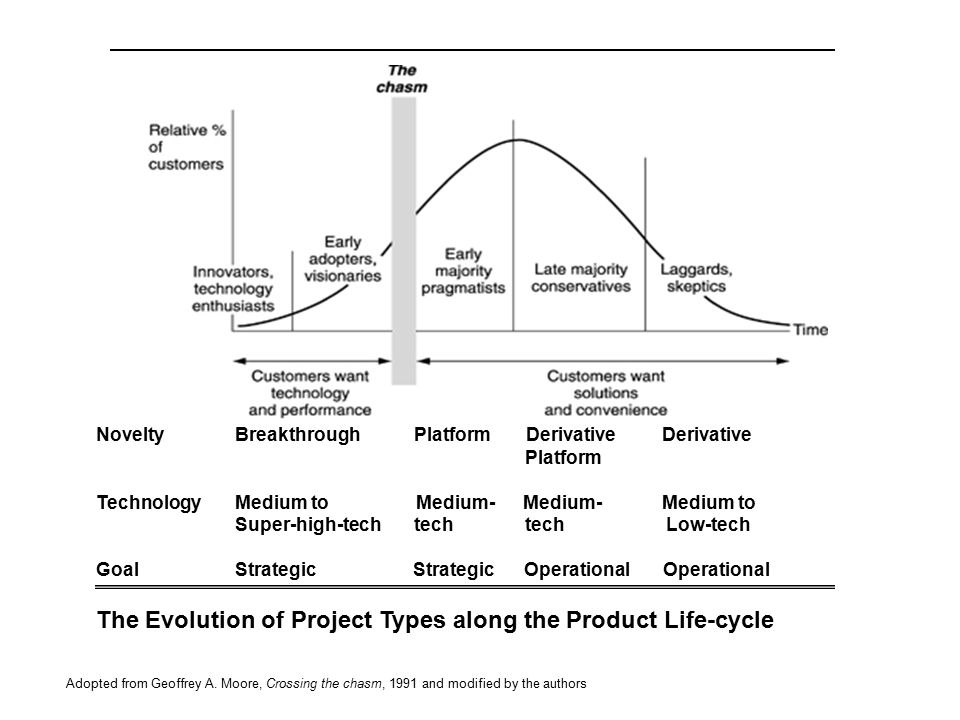 The Evolution of Project Types along the Product Life-cycle