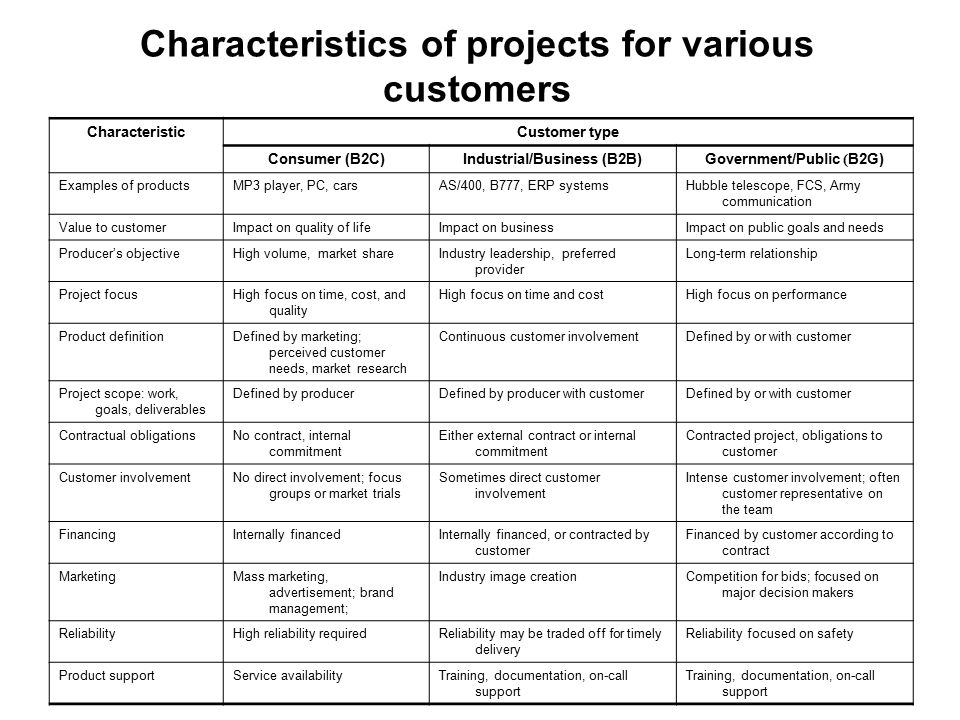 Characteristics of projects for various customers