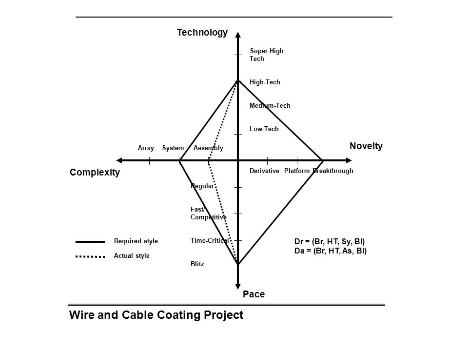 Wire and Cable Coating Project