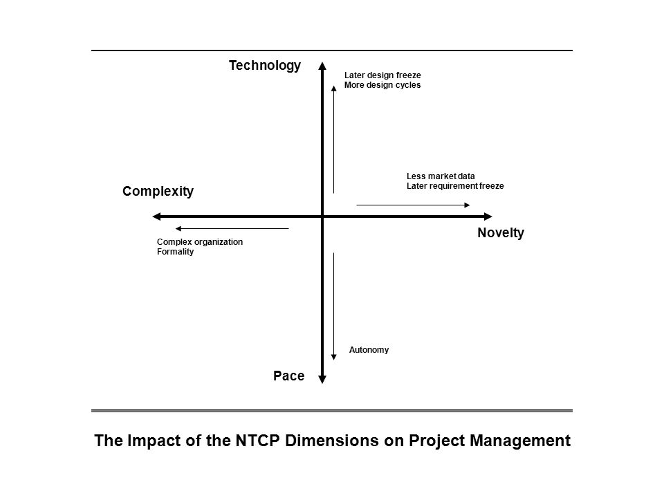 The Impact of the NTCP Dimensions on Project Management