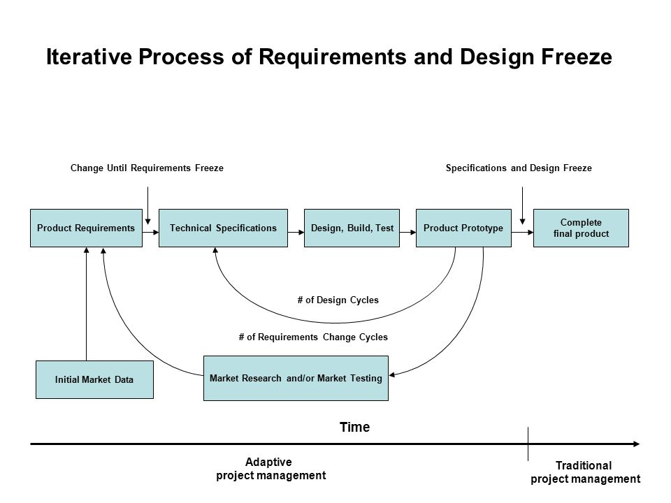 Iterative Process of Requirements and Design Freeze