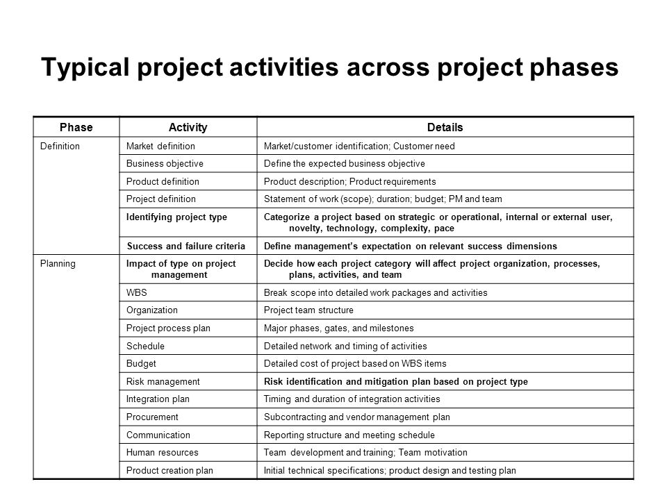 Typical project activities across project phases