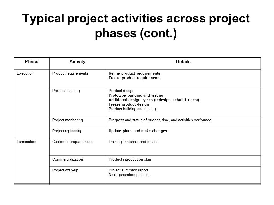 Typical project activities across project phases (cont.)