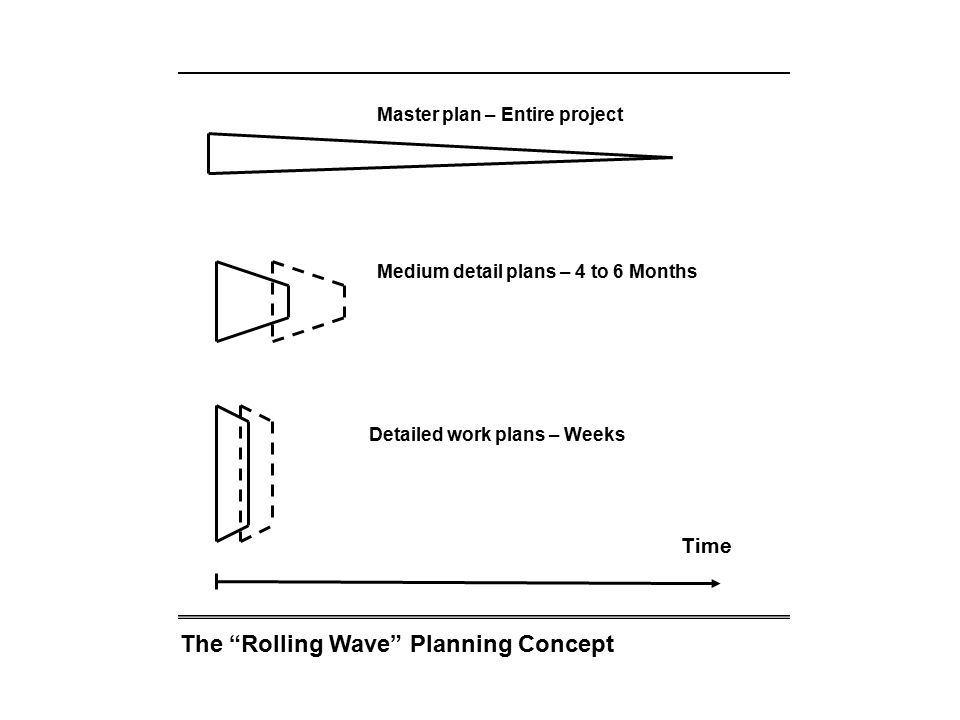 The Rolling Wave Planning Concept