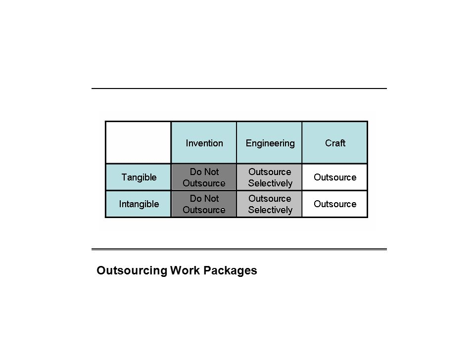 Outsourcing Work Packages