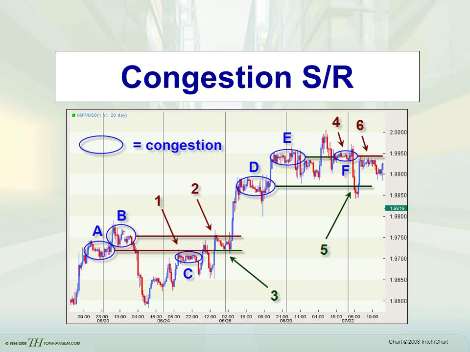 Congestion S/R Notice not exact prices… support becomes resistance when broken.