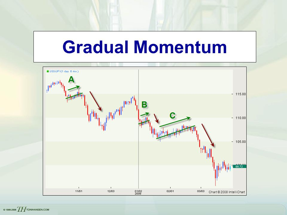 Gradual Momentum Insert chart of a security showing pace….