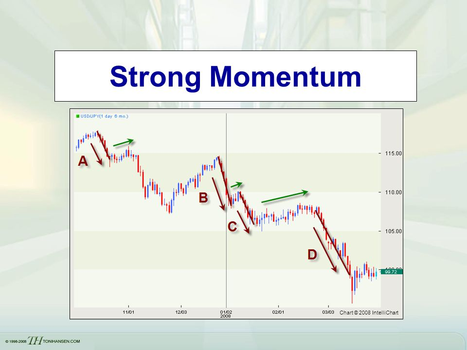 Strong Momentum Chart © 2008 IntelliChart