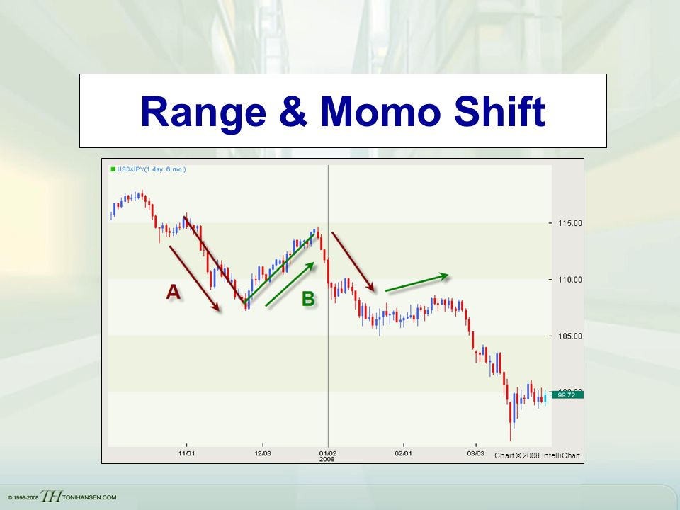 Range & Momo Shift Chart © 2008 IntelliChart