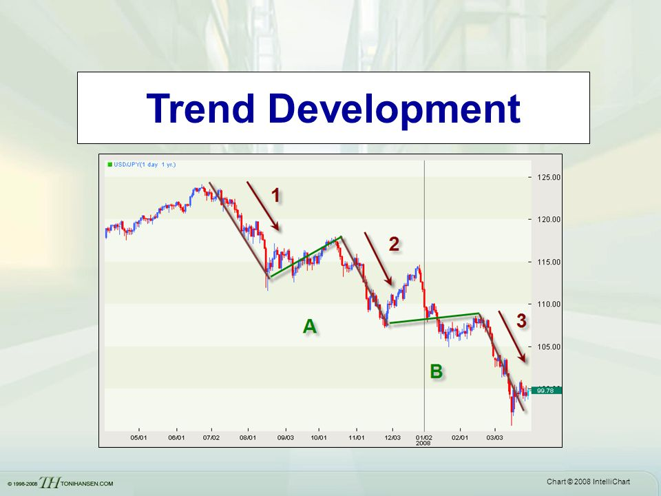 Trend Development Chart © 2008 IntelliChart