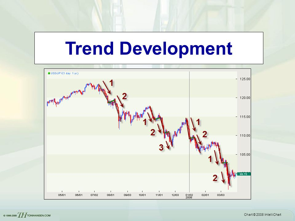Trend Development Often a flat base will be followed by a larger price correction on the next wave.