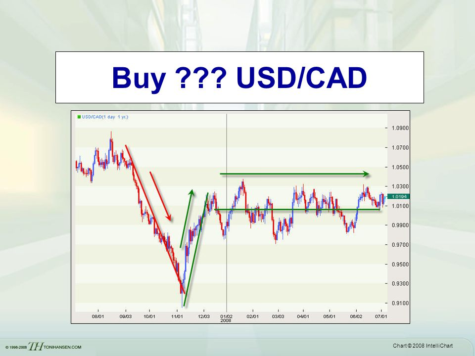 Buy . USD/CAD Often a flat base will be followed by a larger price correction on the next wave.