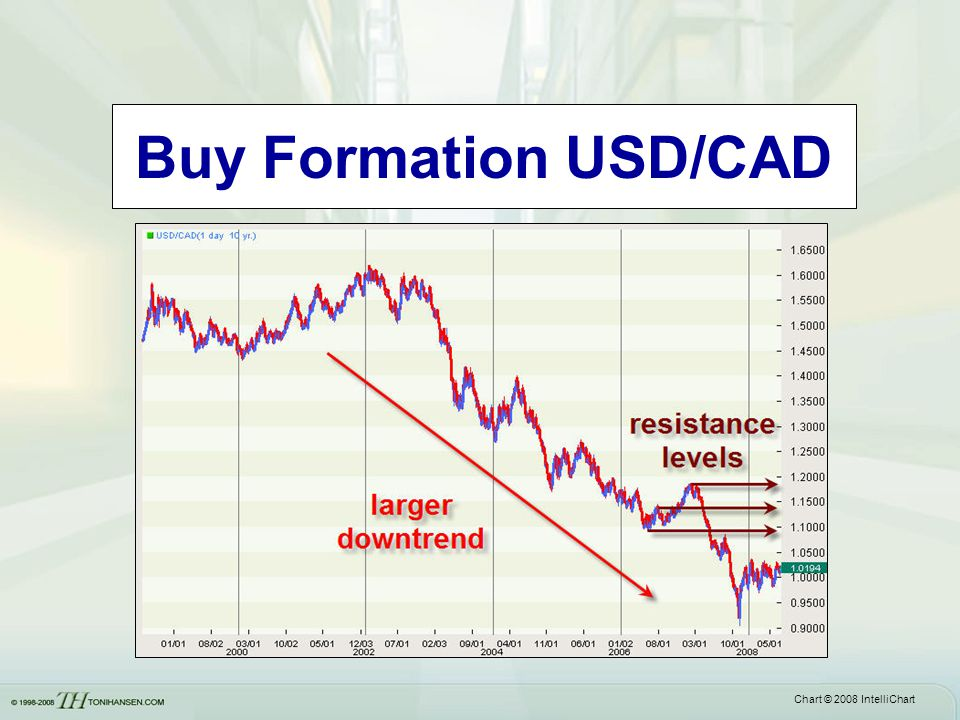 Buy Formation USD/CAD Often a flat base will be followed by a larger price correction on the next wave.