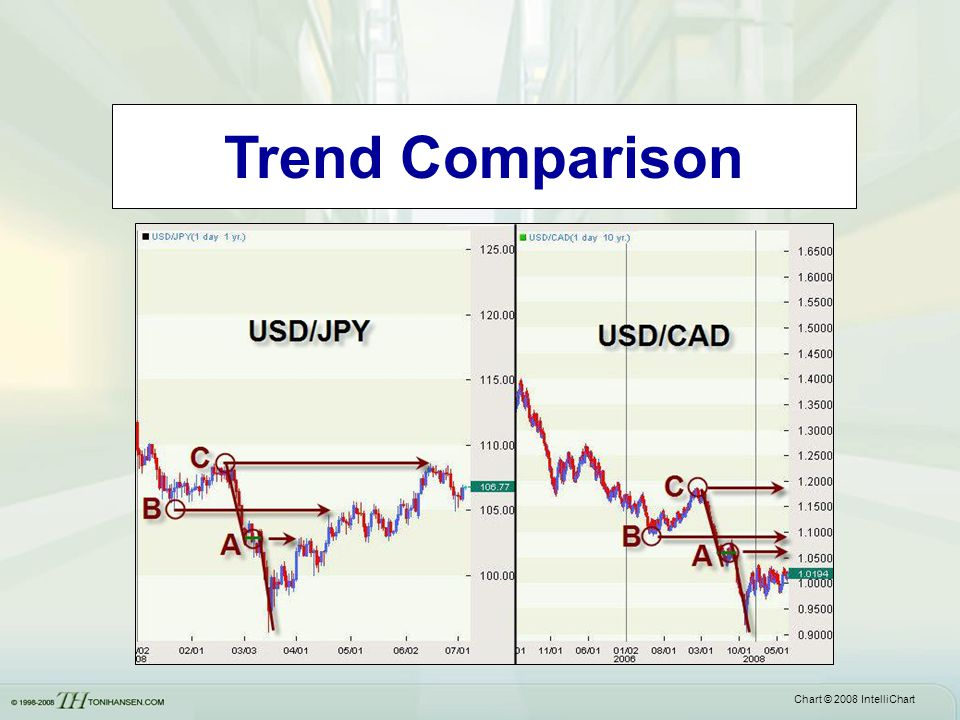 Trend Comparison Often a flat base will be followed by a larger price correction on the next wave.