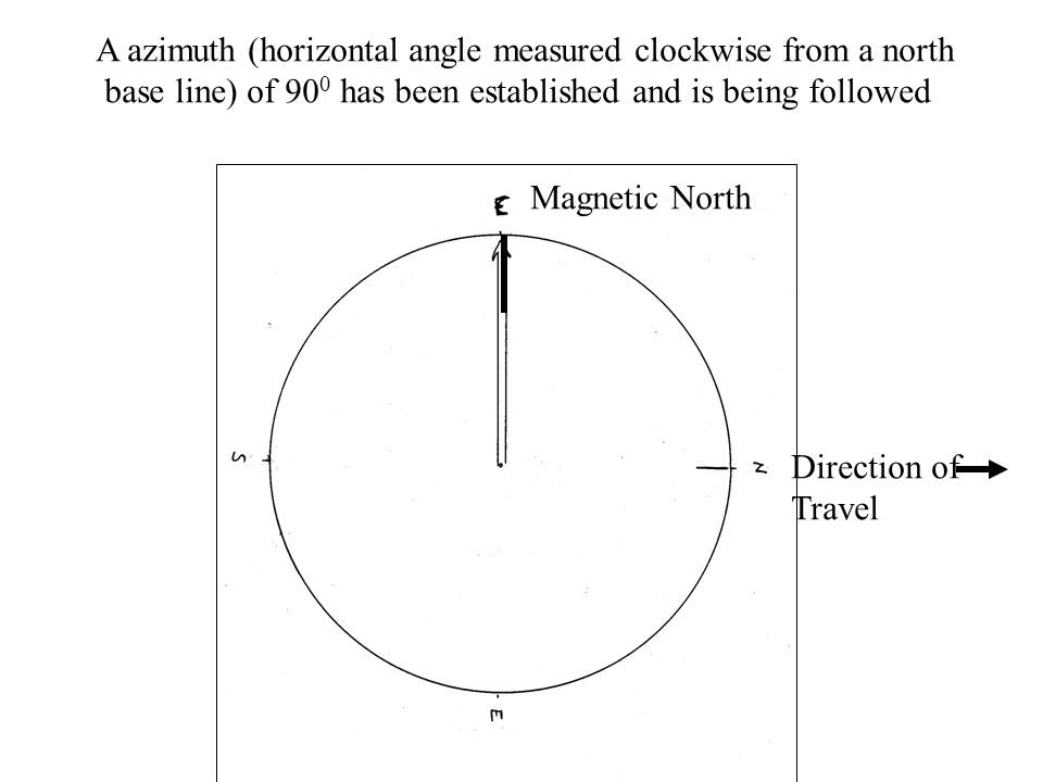 A azimuth (horizontal angle measured clockwise from a north