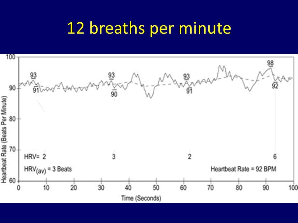 12 breaths per minute