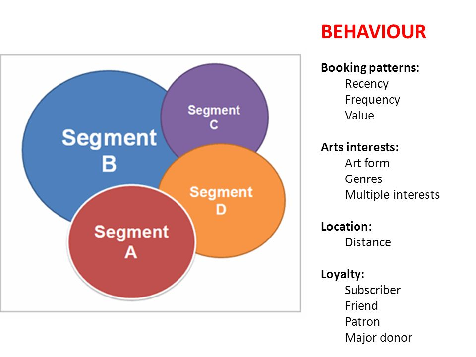 BEHAVIOUR Booking patterns: Recency Frequency Value Arts interests: