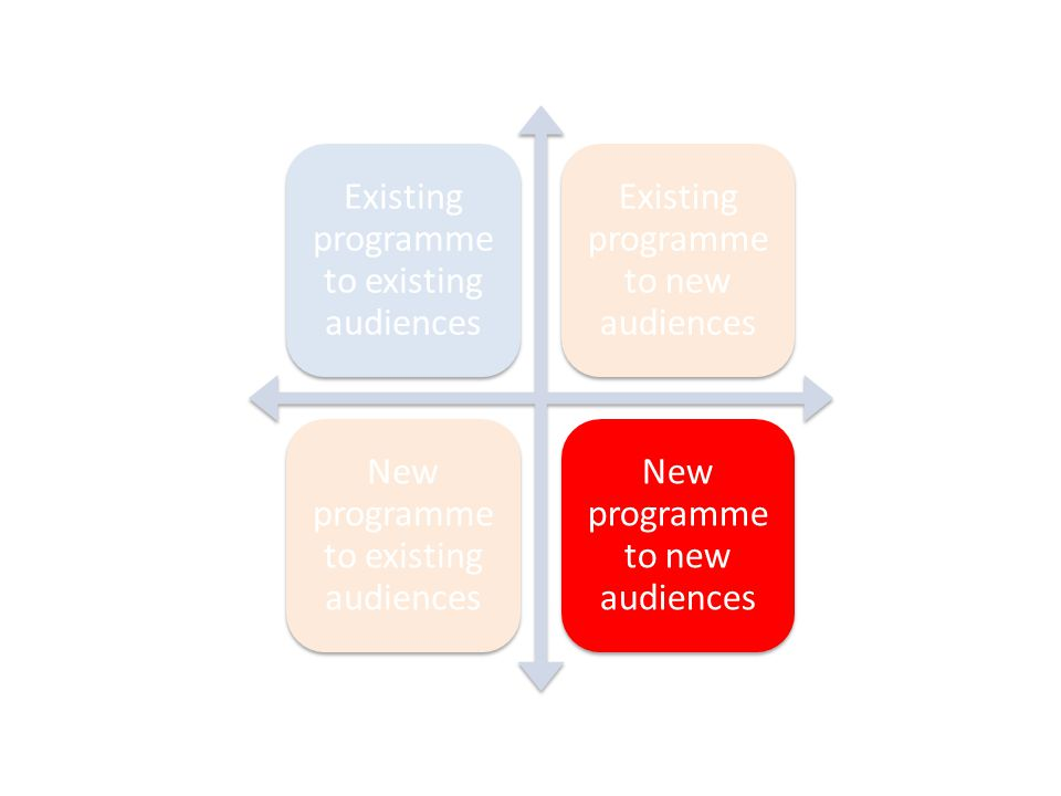 Existing programme to existing audiences