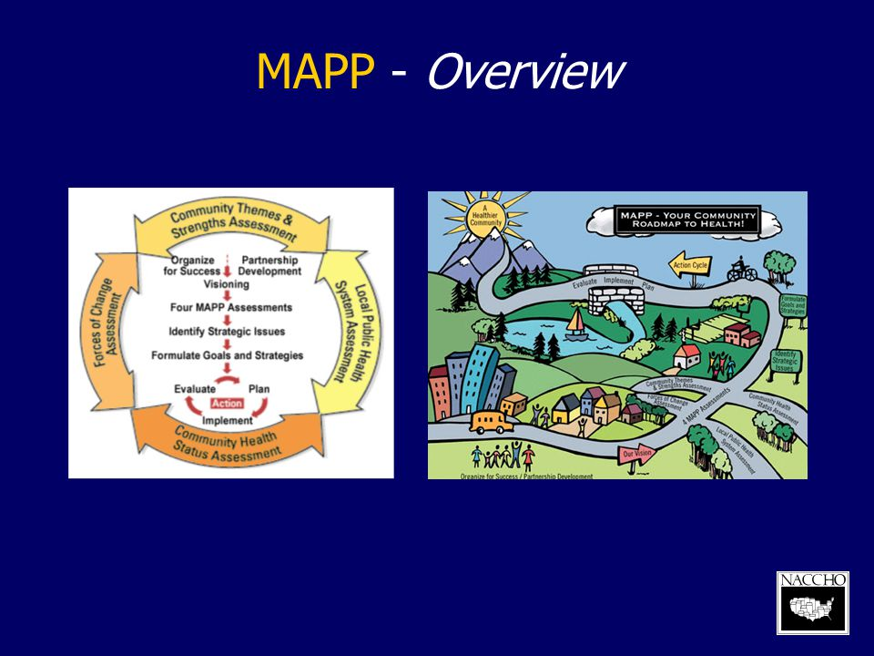MAPP - Overview