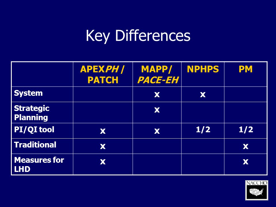 Key Differences APEXPH / PATCH MAPP/ PACE-EH NPHPS PM x System