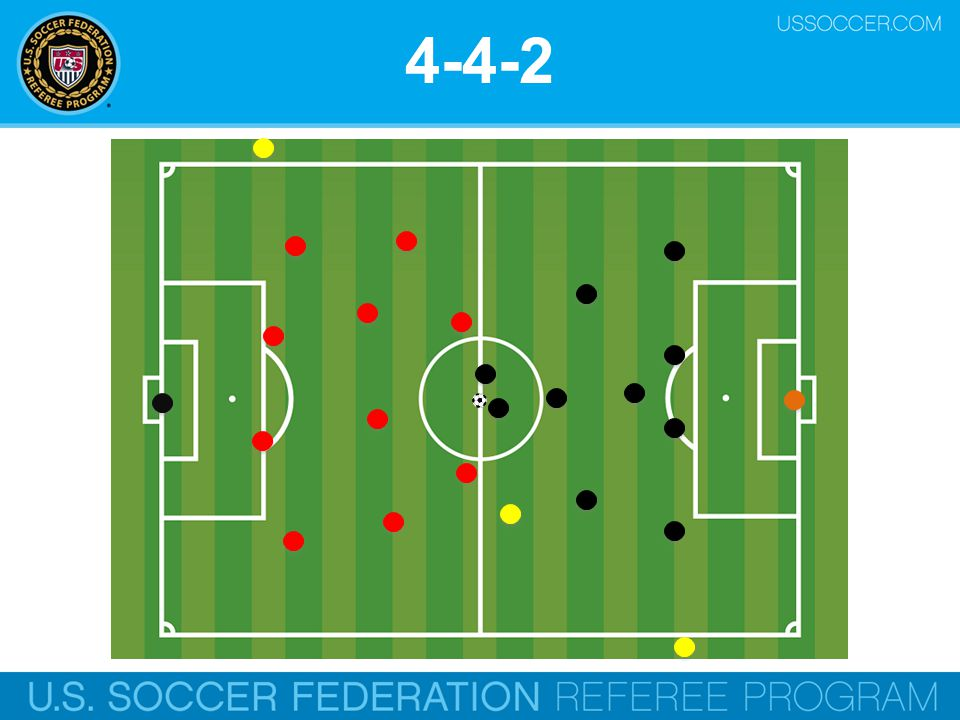 4-4-2 The most common formation is known as a 4-4-2.