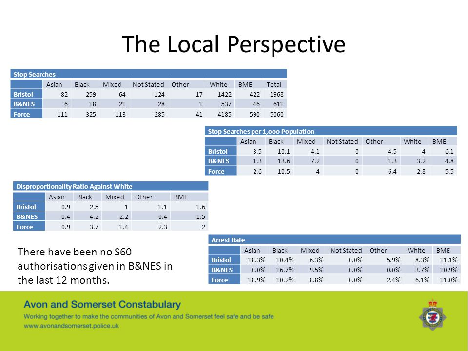 The Local Perspective Stop Searches. Asian. Black. Mixed. Not Stated. Other. White. BME. Total.