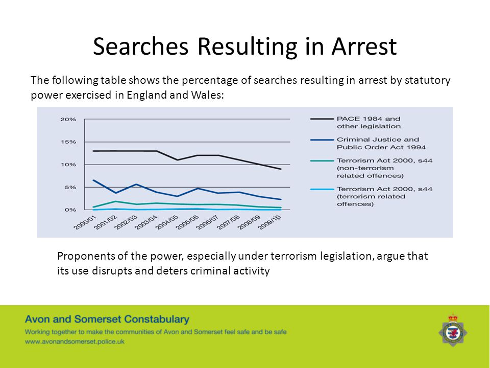 Searches Resulting in Arrest
