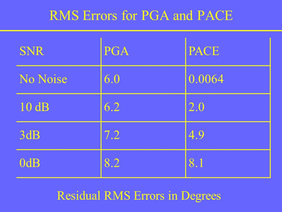 RMS Errors for PGA and PACE