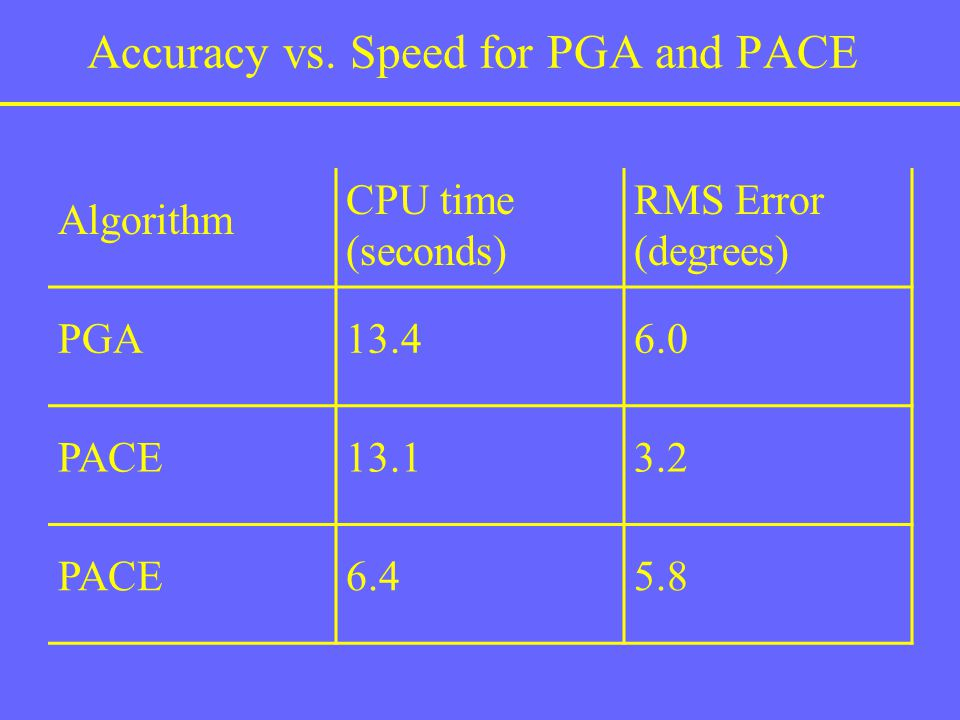 Accuracy vs. Speed for PGA and PACE