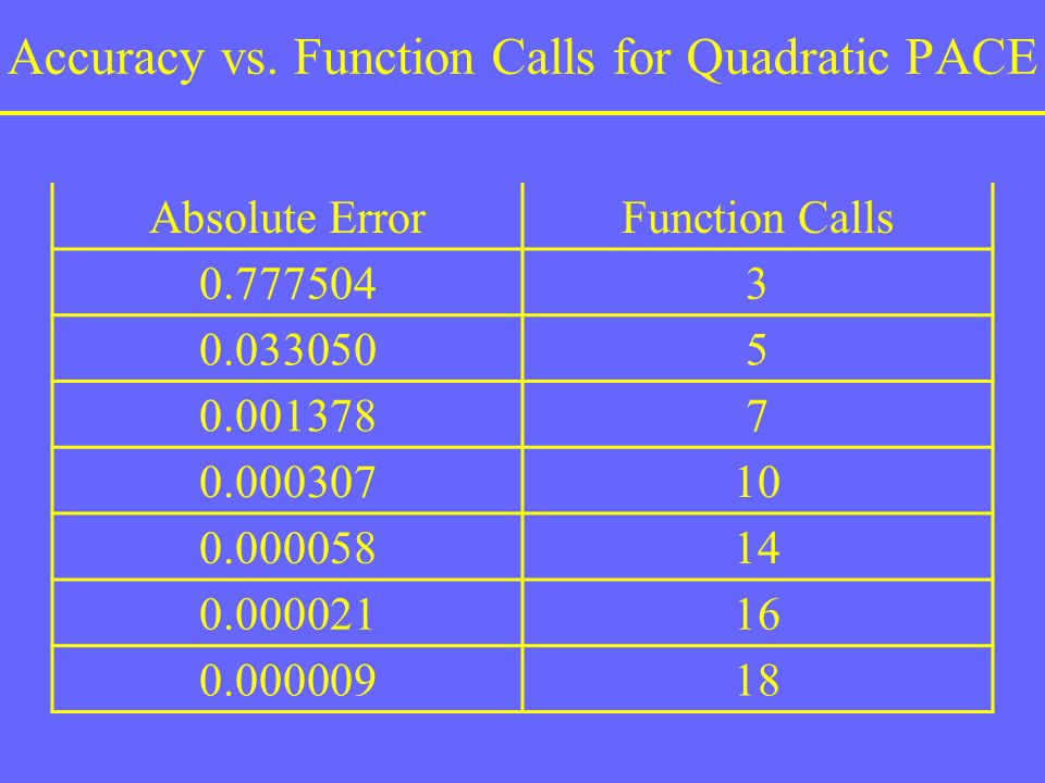 Accuracy vs. Function Calls for Quadratic PACE
