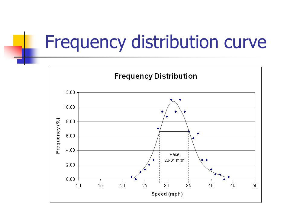 Frequency distribution curve