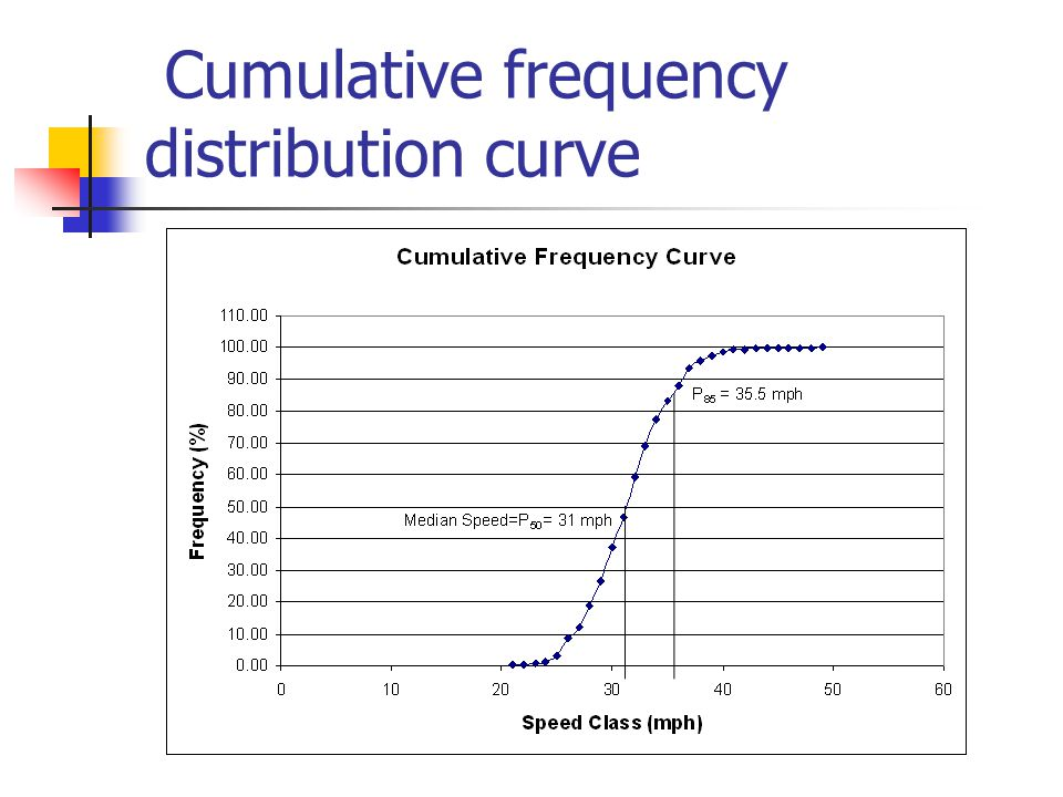 Cumulative frequency distribution curve