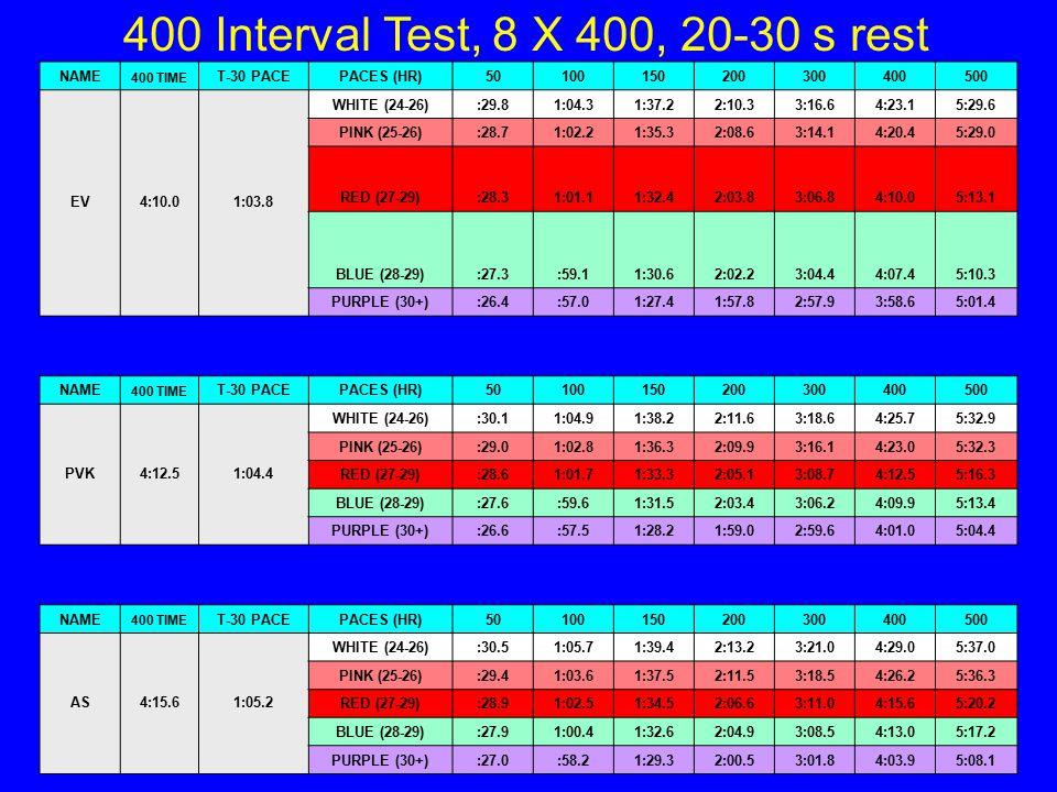 400 Interval Test, 8 X 400, 20-30 s rest Jon Urbanchek 2013 NAME