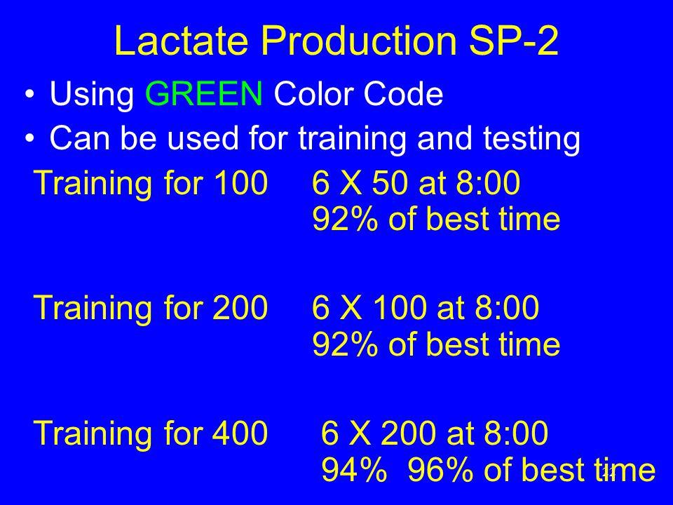 Lactate Production SP-2