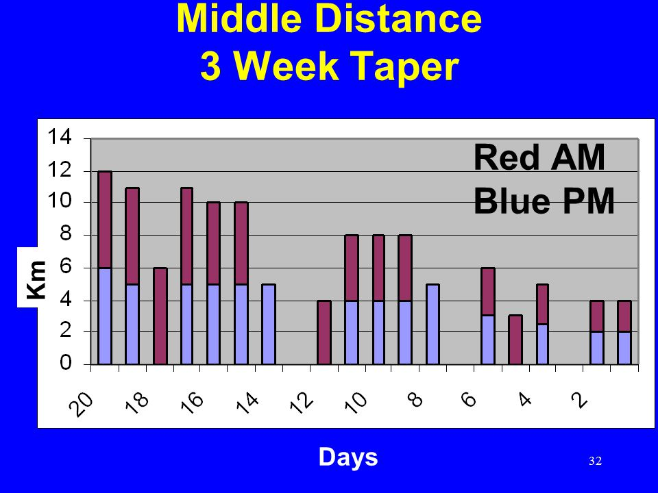 Middle Distance 3 Week Taper