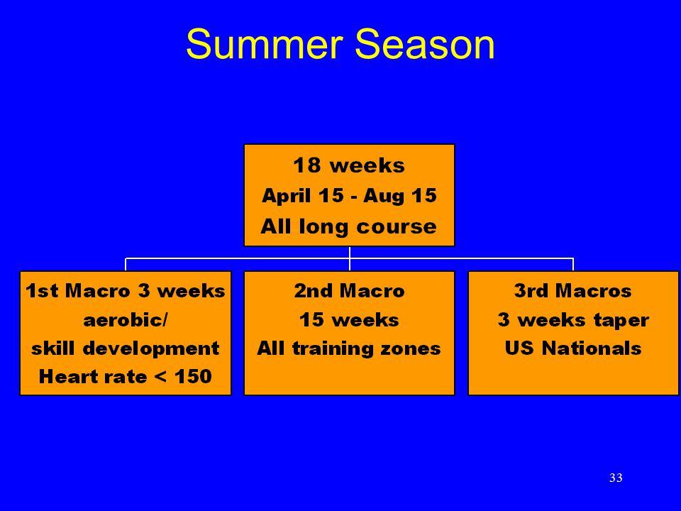 Summer Season Summer Season