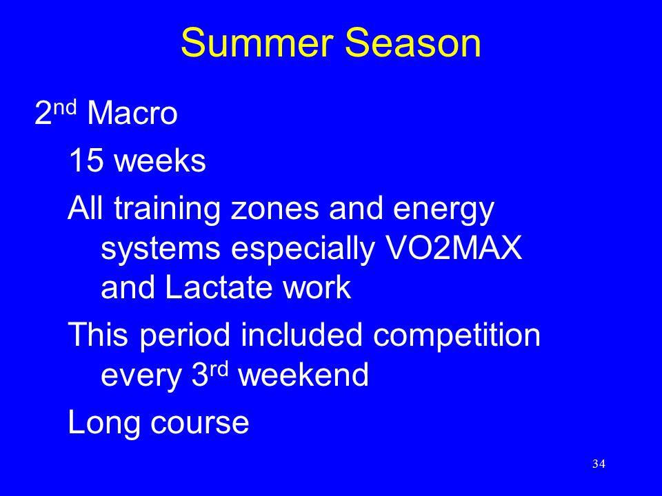 Summer Season 2nd Macro 15 weeks