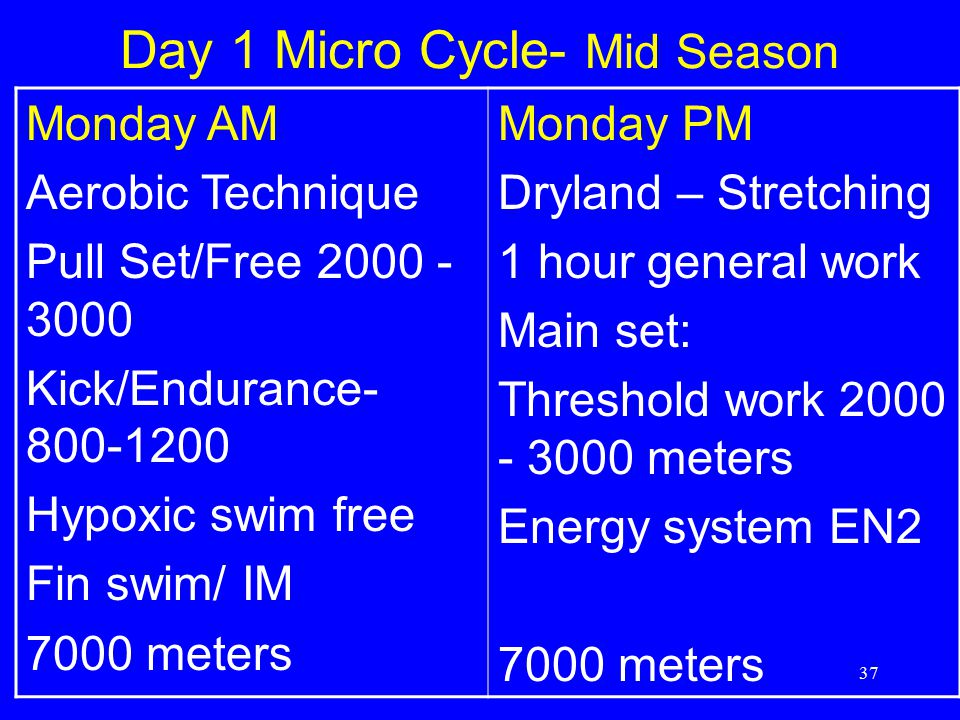Day 1 Micro Cycle- Mid Season