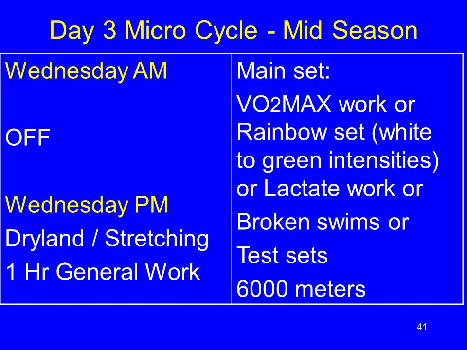 Day 3 Micro Cycle - Mid Season
