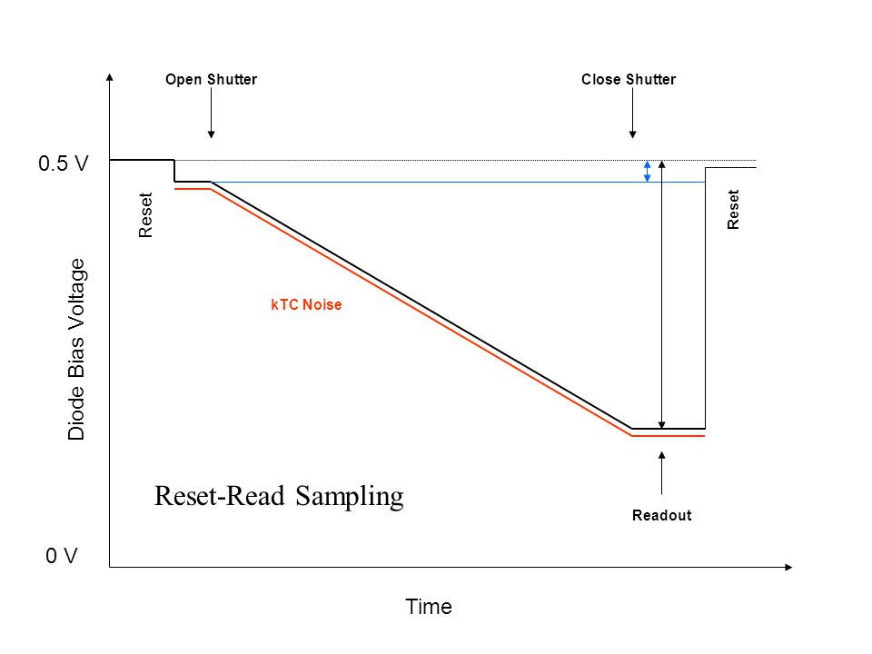 Reset-Read Sampling 0.5 V Diode Bias Voltage 0 V Time Reset