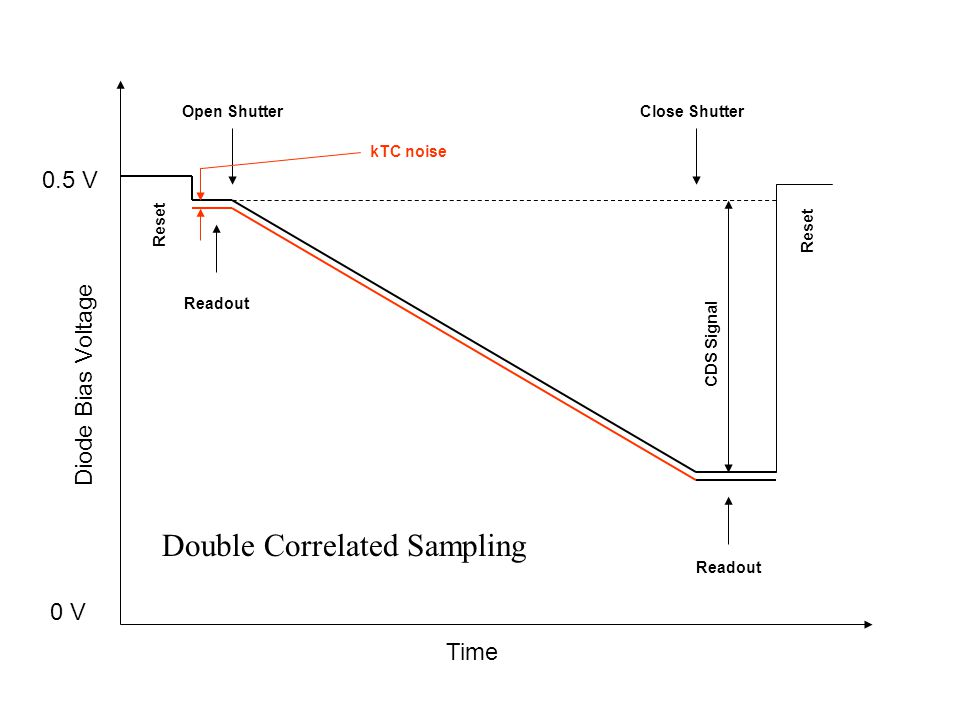 Double Correlated Sampling