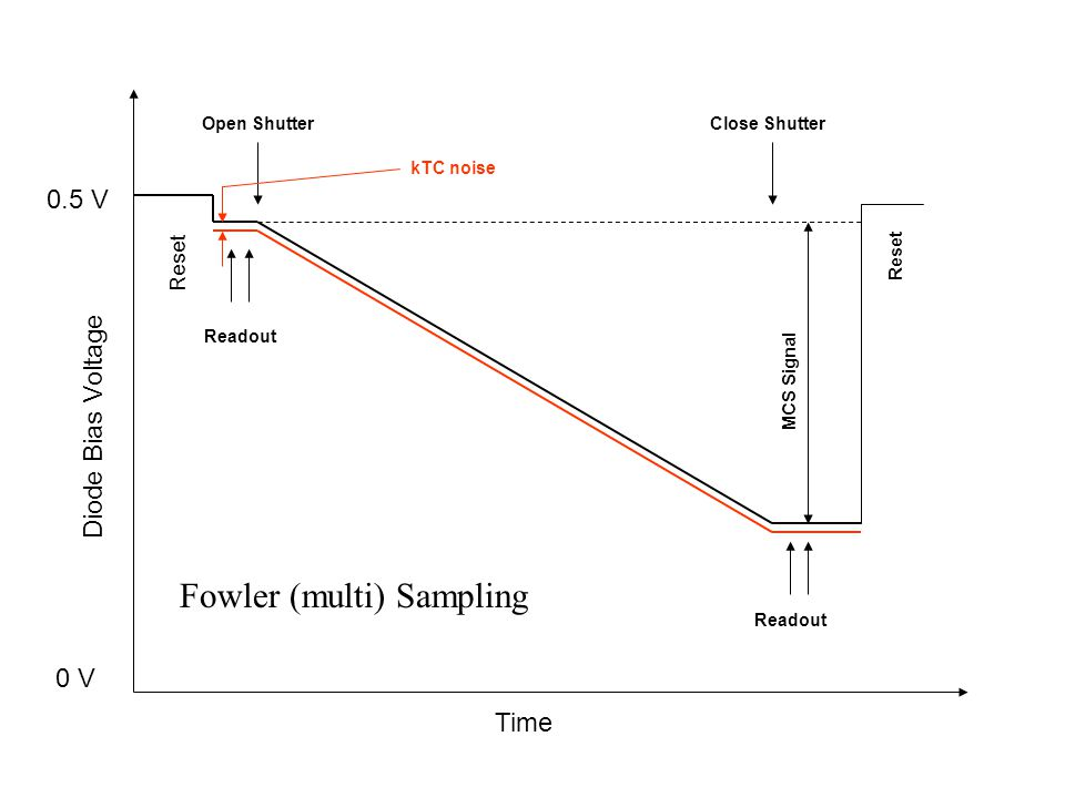 Fowler (multi) Sampling
