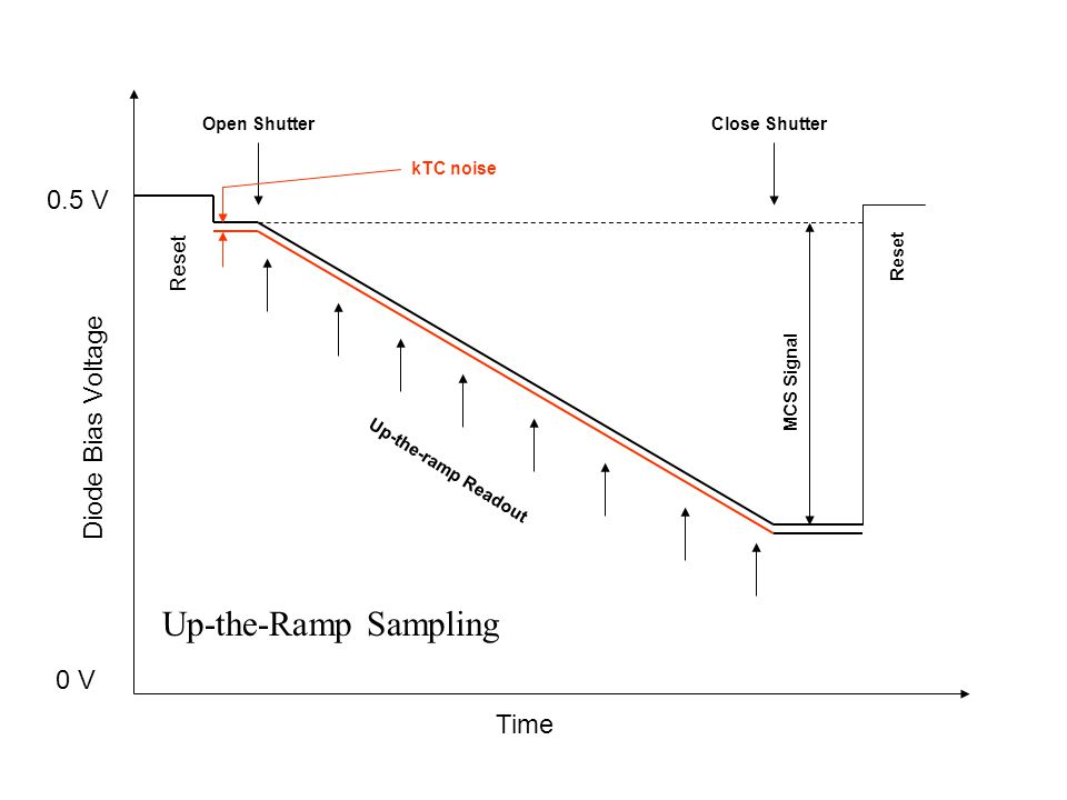 Up-the-Ramp Sampling 0.5 V Diode Bias Voltage 0 V Time Reset