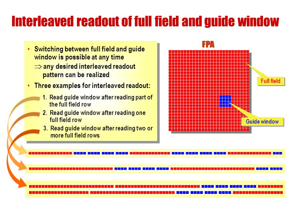 Interleaved readout of full field and guide window