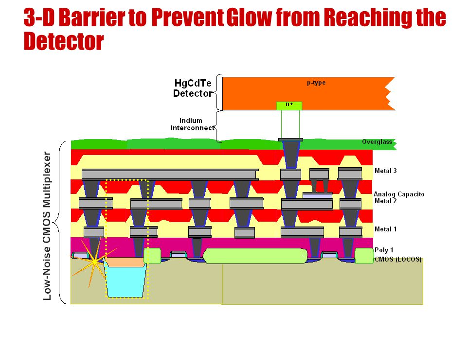 3-D Barrier to Prevent Glow from Reaching the Detector