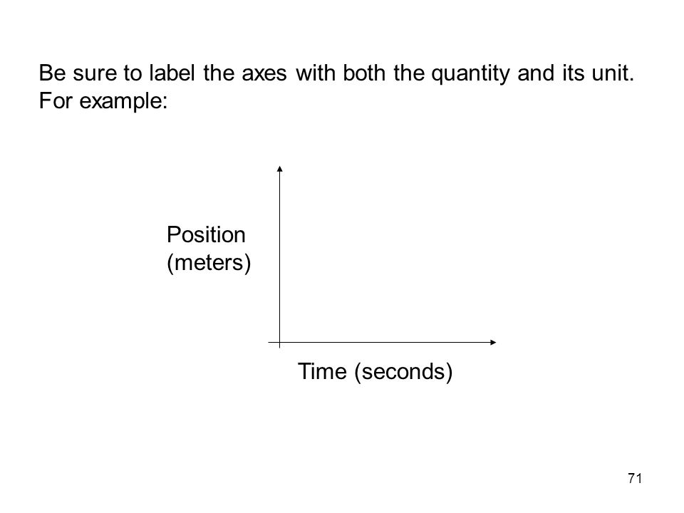 Be sure to label the axes with both the quantity and its unit
