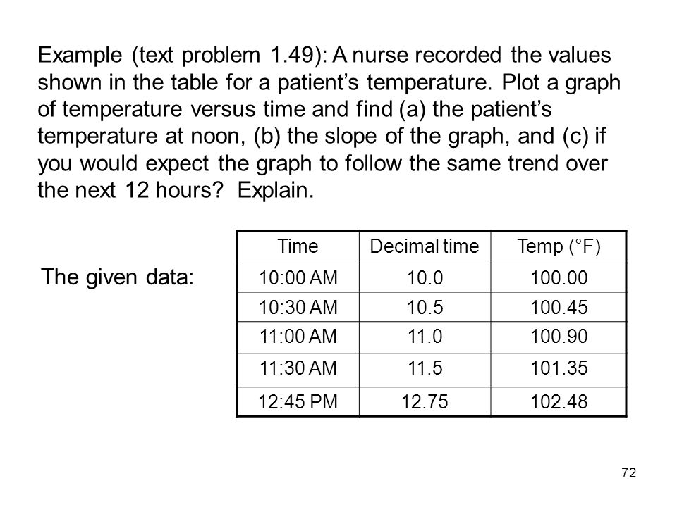 Example (text problem 1.49): A nurse recorded the values shown in the table for a patient's temperature. Plot a graph of temperature versus time and find (a) the patient's temperature at noon, (b) the slope of the graph, and (c) if you would expect the graph to follow the same trend over the next 12 hours Explain.