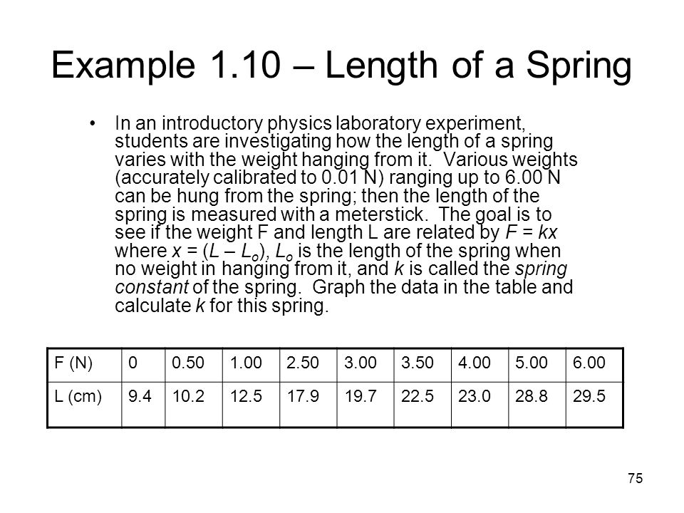 Example 1.10 – Length of a Spring