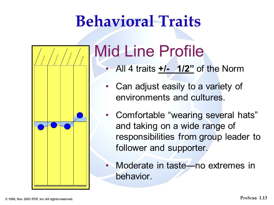 Behavioral Traits Mid Line Profile All 4 traits +/- 1/2 of the Norm