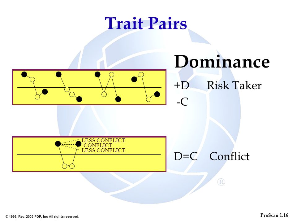 Dominance Trait Pairs +D Risk Taker -C D=C Conflict l l l l